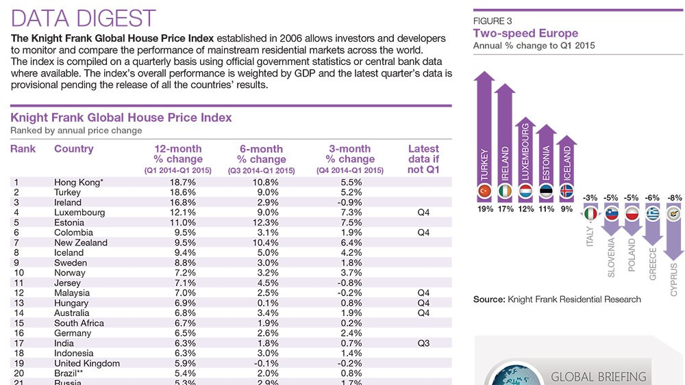 Turkish Real Estate Price Index, Highest Growth in Europe